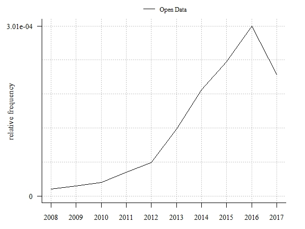 Relative frequecies of Open Data related publications