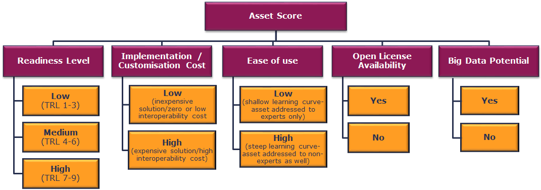 Evaluation criteria for assets' score