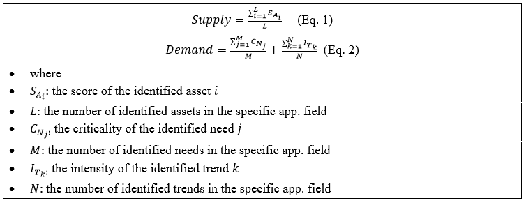 Demand and Supply calculation formulas