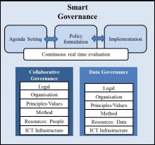 Drivers of Smart Governance Framework. Source: Parycek and Pereira (2017)